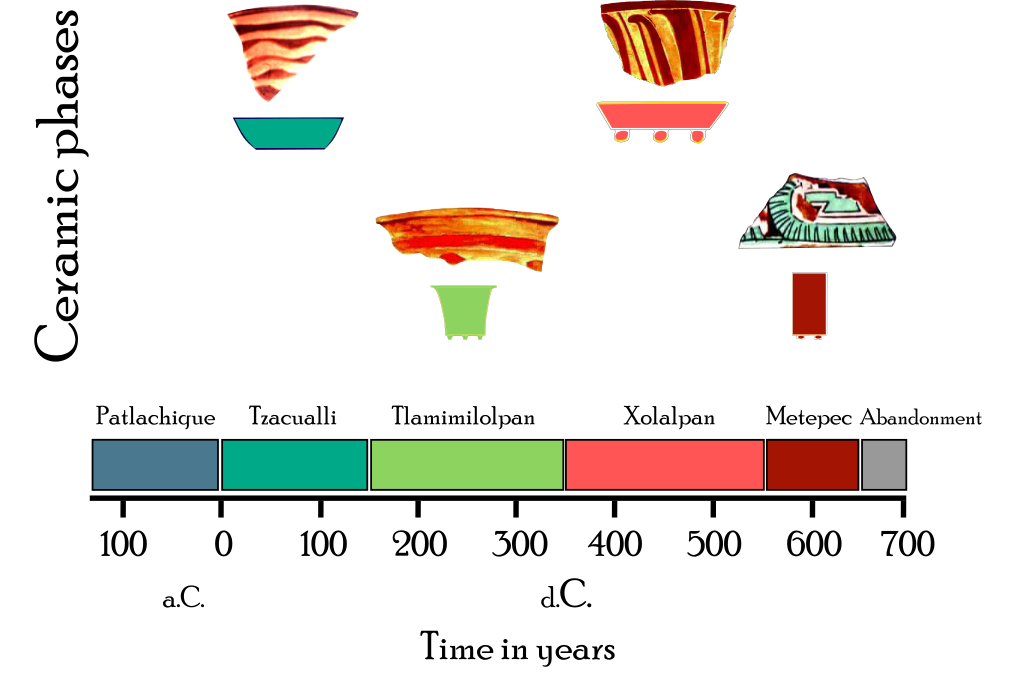 Ceramic from different phases. Source: Own creation, images of sherds modified from Rattray (2000a, b)